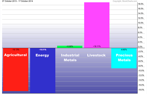 Commodity Sectors since october 2013