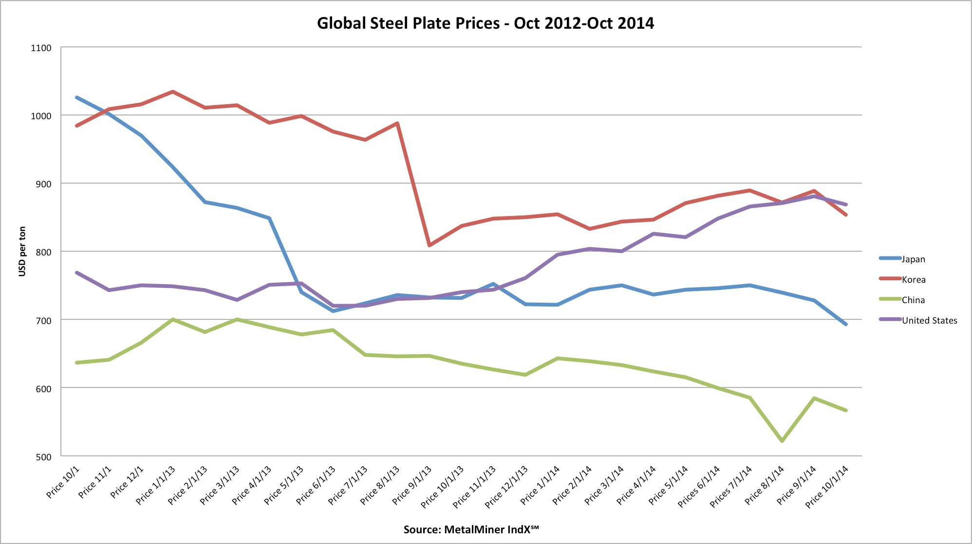 steel plate price chart