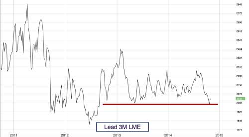 3M Lead Price since 2011