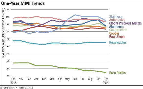 Trends_Chart_October-2014_FNL