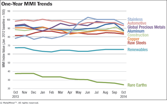Trends-Chart-October-2014-FNL.gif