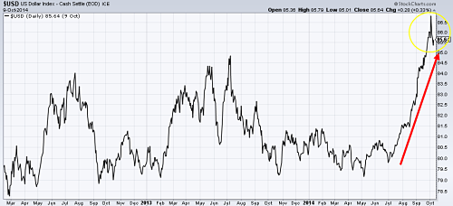 US Dollar Index since 2012