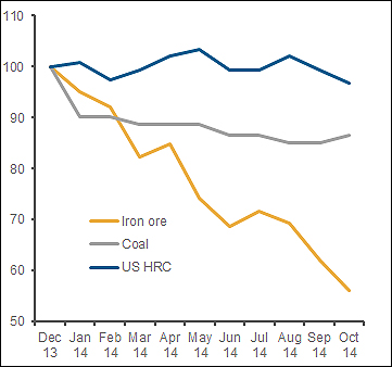 USsteelprices1