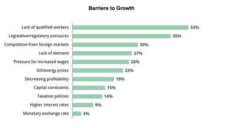 prime-advantage-barriers-to-growth-chart