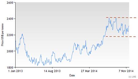 Zinc 3M LME since 2013