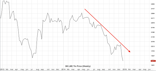 3M Tin LME Price Since 2013 (weekly)
