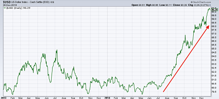 US Dollar index since 2013