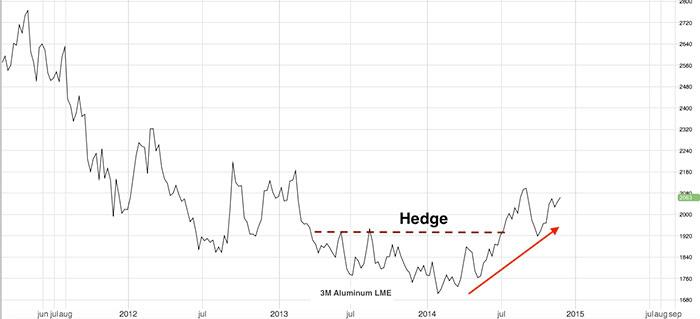 aluminum-price-forecast-2015