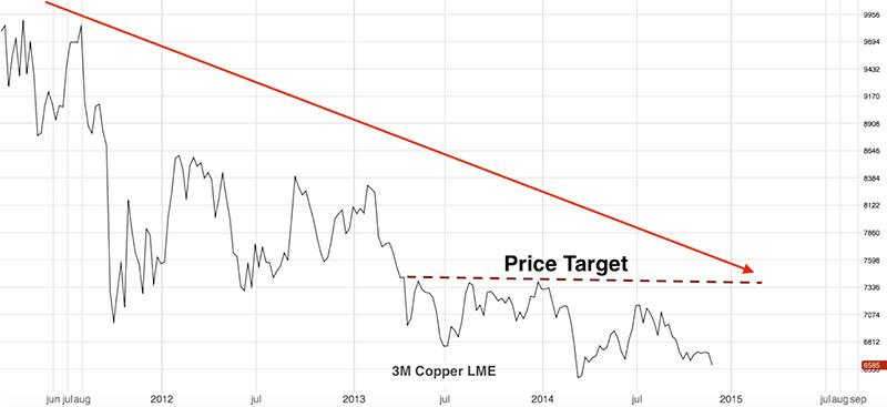 copper-price-forecast-2015