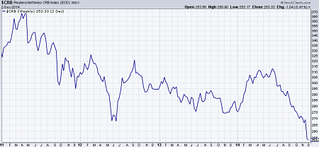 CRB Commodities Index since 2011