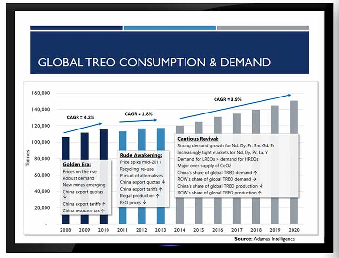 global-total-rare-earth-oxide-consumption-demand-sourceTMR