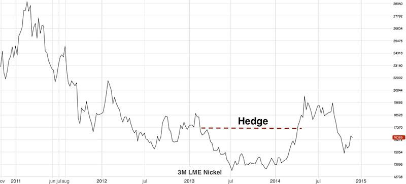 nickel-price-forecast-2015