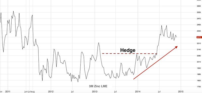 zinc-price-forecast-2015