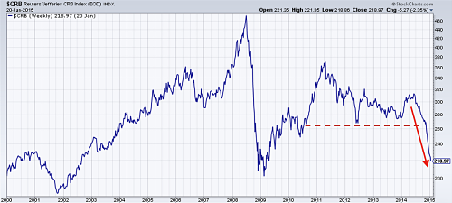 CRB index since year 2000