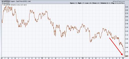 Copper CME spot price since 2012
