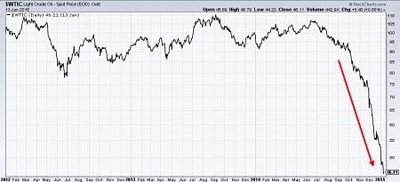Crude oil CME spot price since 2012