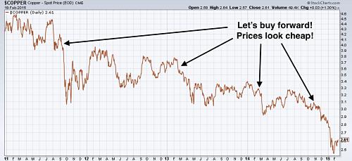 Copper in a falling market 2011-2015