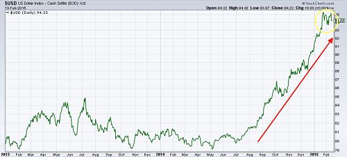 Dollar Index since 2013