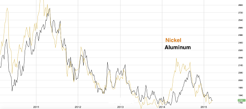 Aluminum vs Nickel since 2010