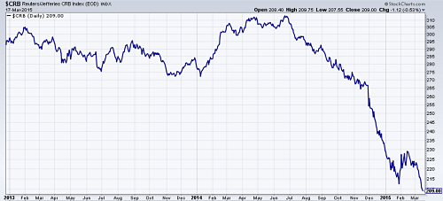 CRB commodities index since 2013