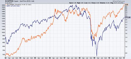 Copper (orange) vs S&P 500 (blue) 2003-2011
