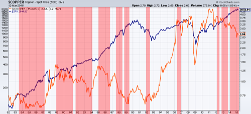 Copper vs S&P 500. 1982-2015 (red highlight means periods with no correlation)