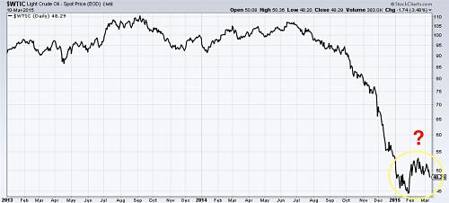 Light crude oil spot price since 201