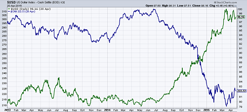 Dollar (in green) versus CRB Index (in blue) since 2013