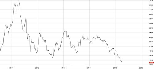 3M LME Tin price since 2011