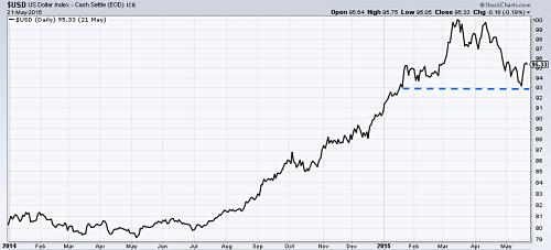 Dollar Index since 2014