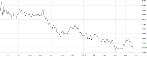 LME 3M Nickel price 1 year out