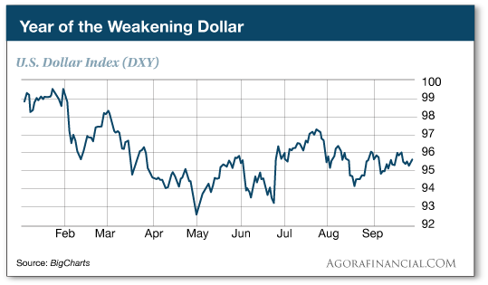Year of te Weakening Dollar