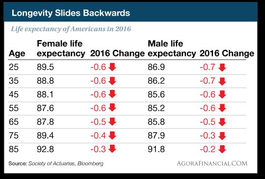 Longevity slides backwards