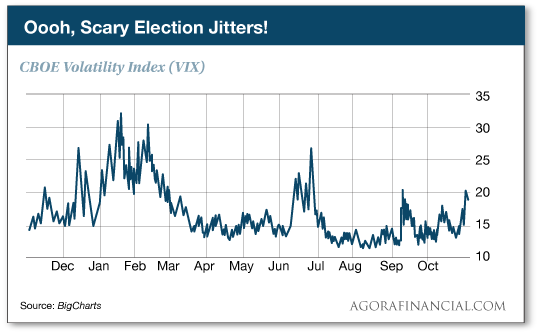 Scary Election Jitters