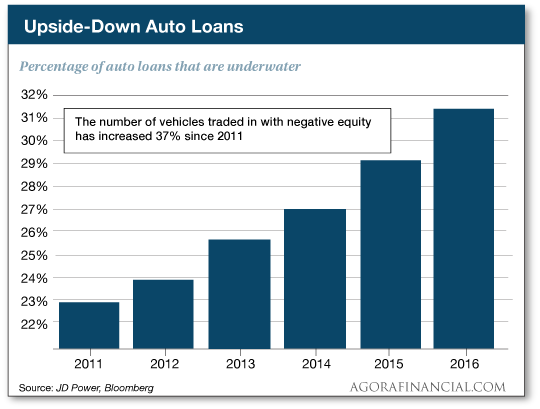 Car Loan Matures And You Still Owe