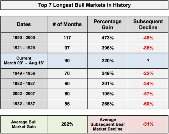 Top 7 Longest Bull Markets in History