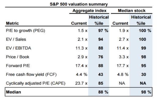 Goldman Sachs S&P 500 valuation