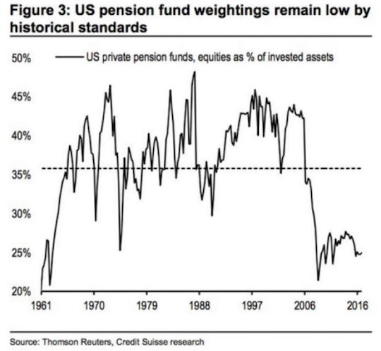 US pension fund weightings remain low by historical standards, chart