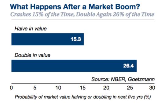 Market Boom