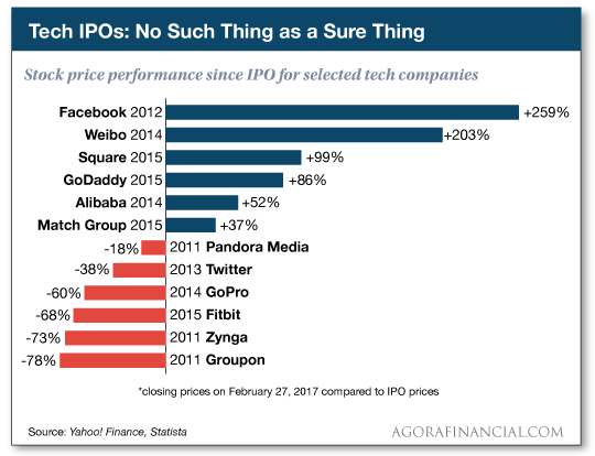 stock price performance since IPO for selected tech companies