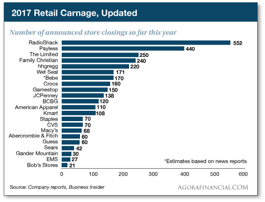 Retail Carnage Update
