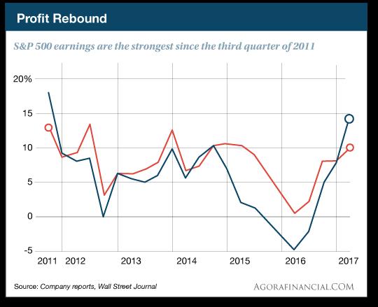 Profit Rebound