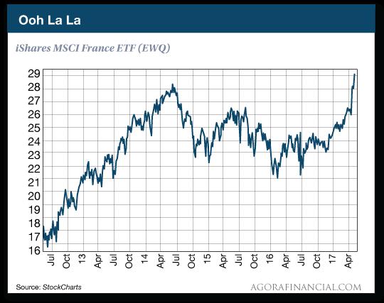 iShares MSCI France ETF (EWQ)