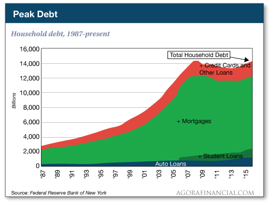 Household debt, 1987-present