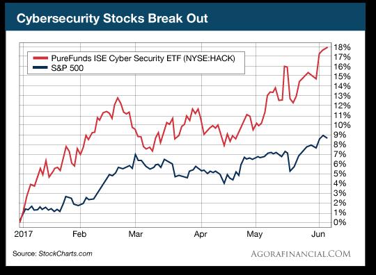 Cybersecurity Stocks Break Out