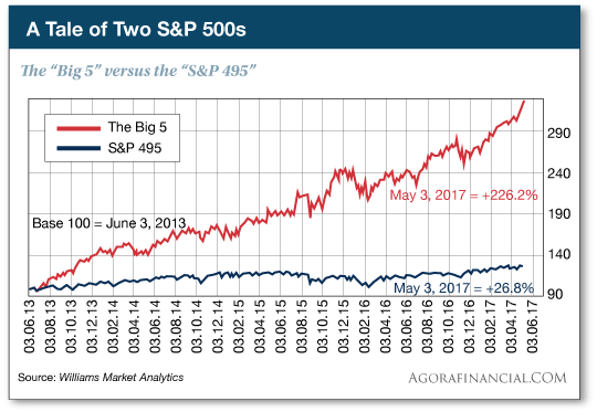 A Tale of Two S&P 500s