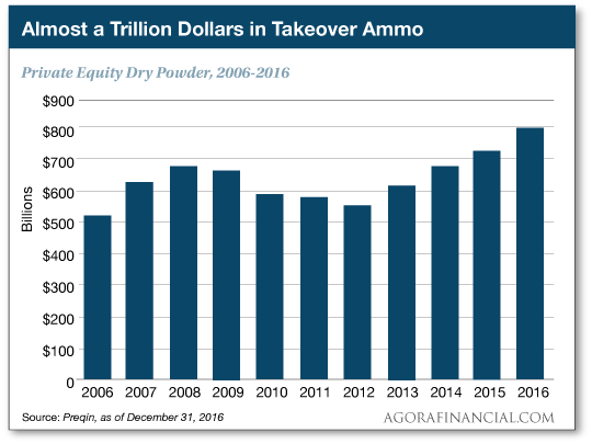 Almost a Trillion Dollars