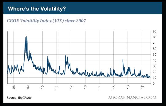 Where's the Volatility?