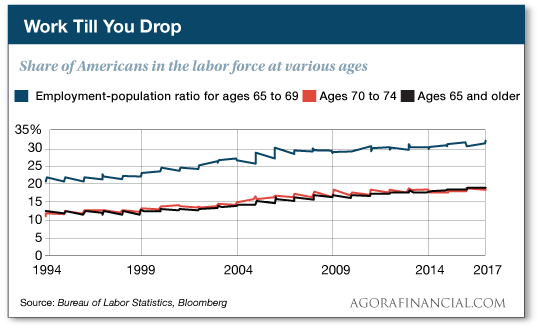 Share of Americans in the labor force at various ages