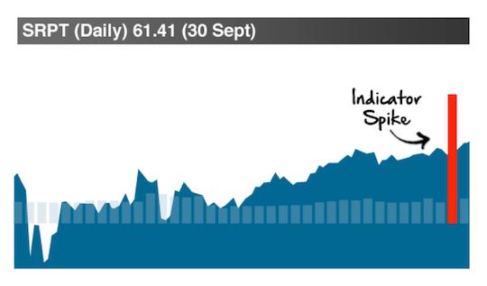 SRPT daily chart